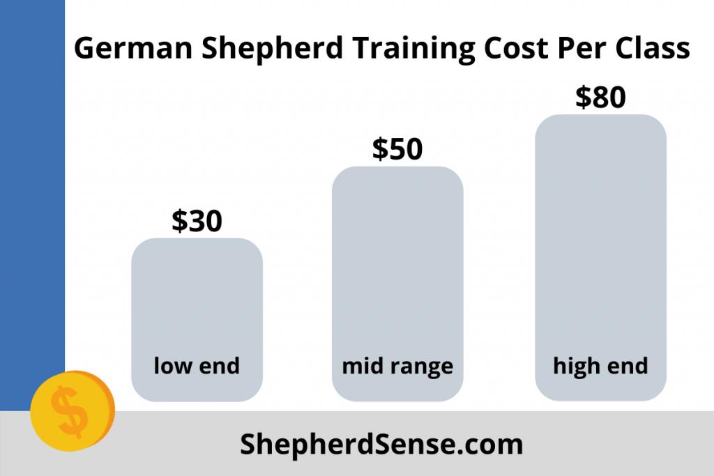 german shepherd training cost per class